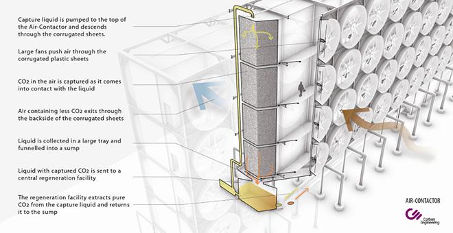 Il sistema sviluppato dalla canadese Carbon Engineering per ripulire l'aria dall'inquinamento. Fonte: Carbon Engineering